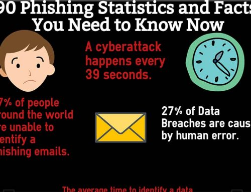 90 Phishing Statistics You Need to Know Now (Infographic)